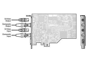 StreamLabs ALPHA Plus PCI-E Composite Capture / Playout Card with SDK